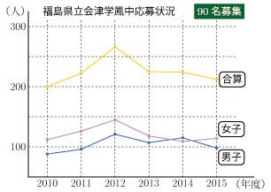 2015-G07-hukushima-00