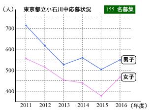 2016koishikawa