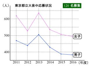 2016ooizumi